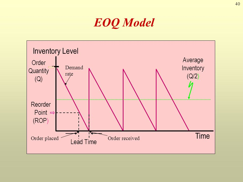 40 EOQ Model Reorder Point (ROP) Time Inventory Level Average Inventory (Q/2) Lead Time Order Quantity (Q) Demand rate Order placedOrder received