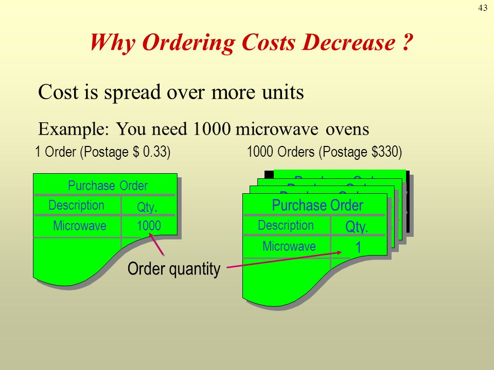 43 Cost is spread over more units Example: You need 1000 microwave ovens Purchase Order DescriptionQty. Microwave1 Purchase Order DescriptionQty. Micr