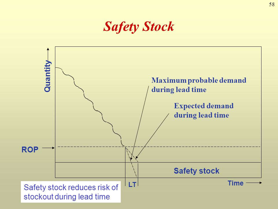 58 Safety Stock LT Time Expected demand during lead time Maximum probable demand during lead time ROP Quantity Safety stock Safety stock reduces risk