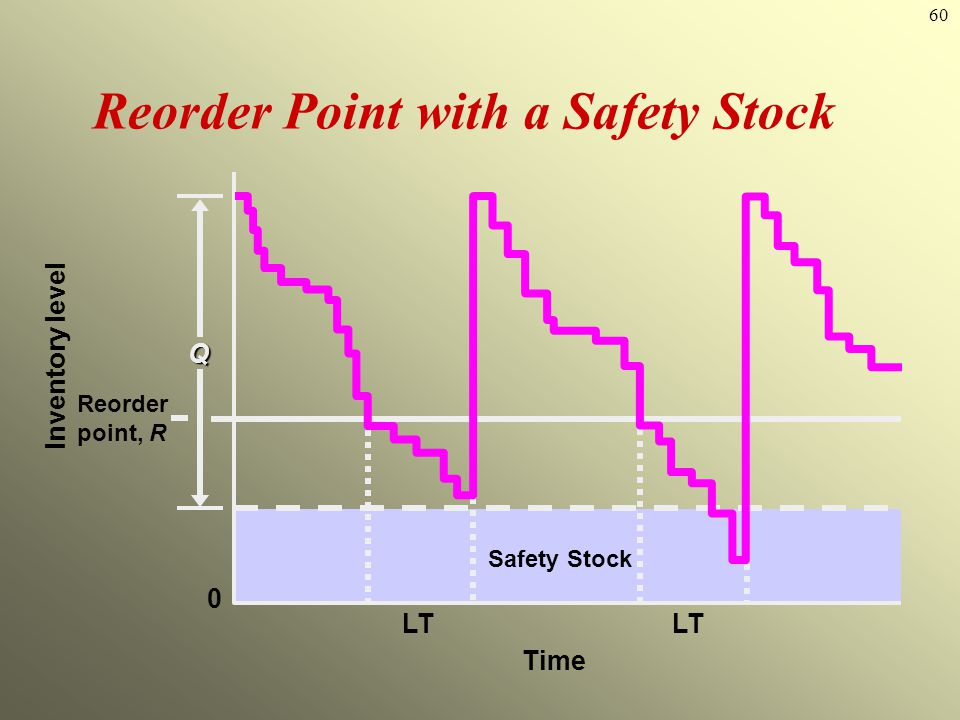 60 Reorder Point with a Safety Stock Reorder point, R Q LT Time LT Inventory level 0 Safety Stock