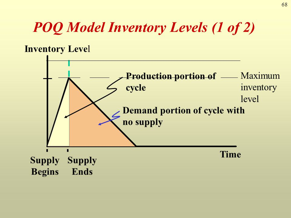 68 POQ Model Inventory Levels (1 of 2) Inventory Level Time Supply Begins Supply Ends Production portion of cycle Demand portion of cycle with no supp