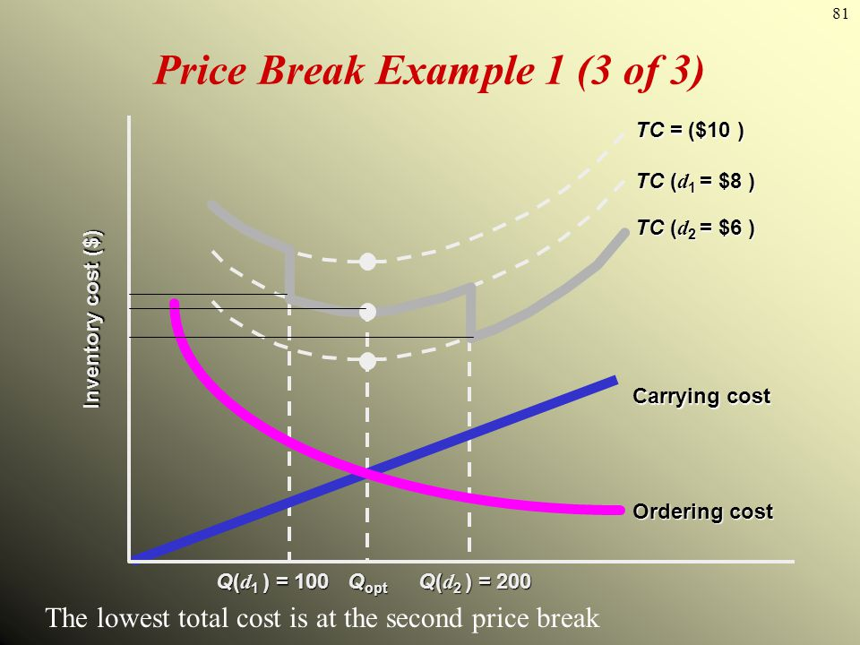 81 Price Break Example 1 (3 of 3) Q opt Carrying cost Ordering cost Inventory cost ($) Q( d 1 ) = 100 Q( d 2 ) = 200 TC ( d 2 = $6 ) TC ( d 1 = $8 ) T