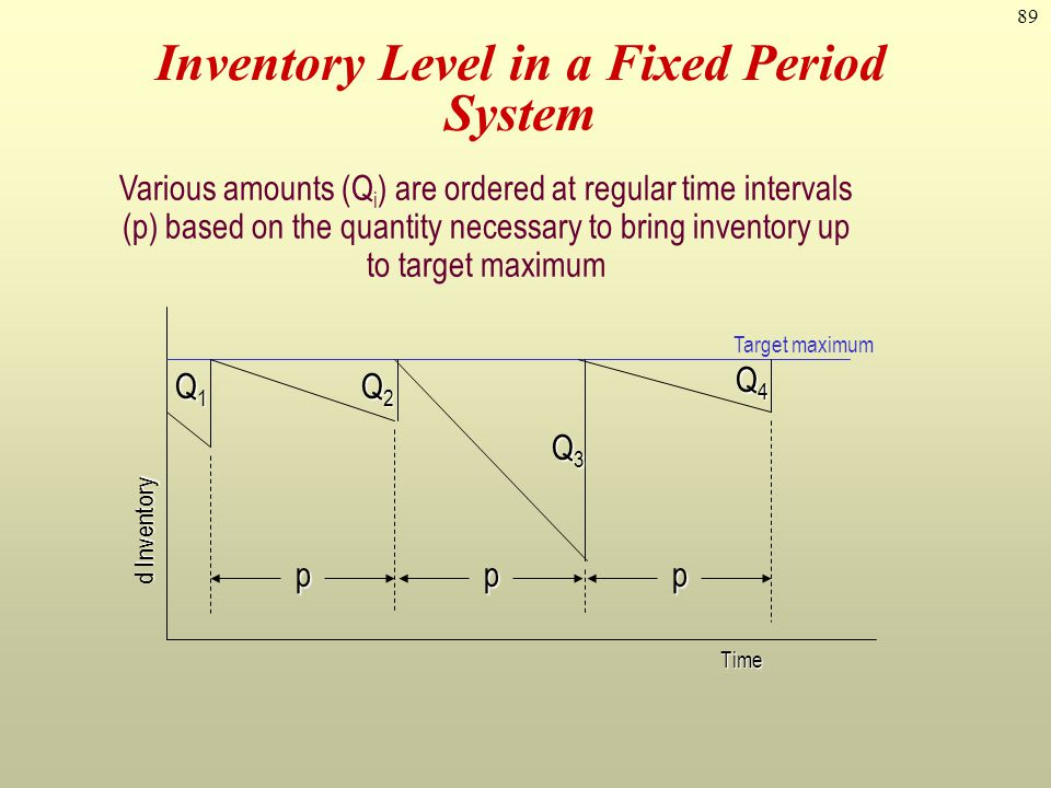 89 Inventory Level in a Fixed Period System Various amounts (Q i ) are ordered at regular time intervals (p) based on the quantity necessary to bring