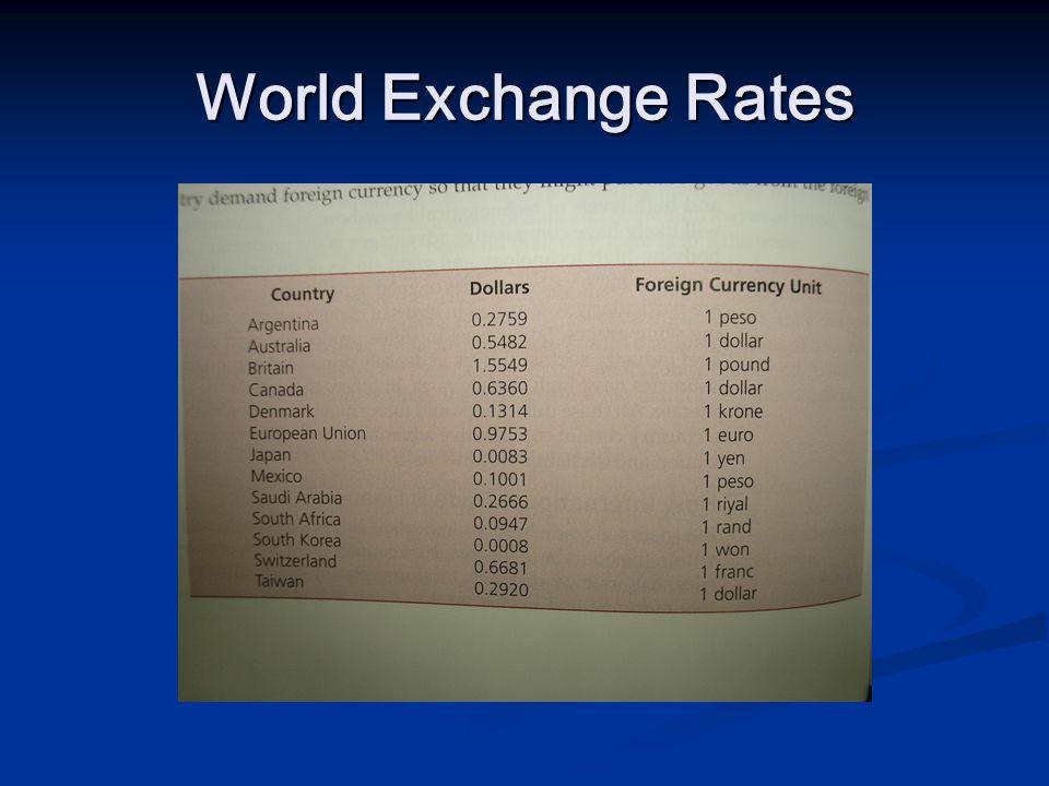 World Exchange Rates