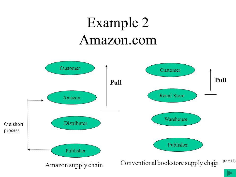 12 Example 2 Amazon.com Customer Retail Store Warehouse Publisher Customer Amazon Distributor Publisher Pull Conventional bookstore supply chain Amazo