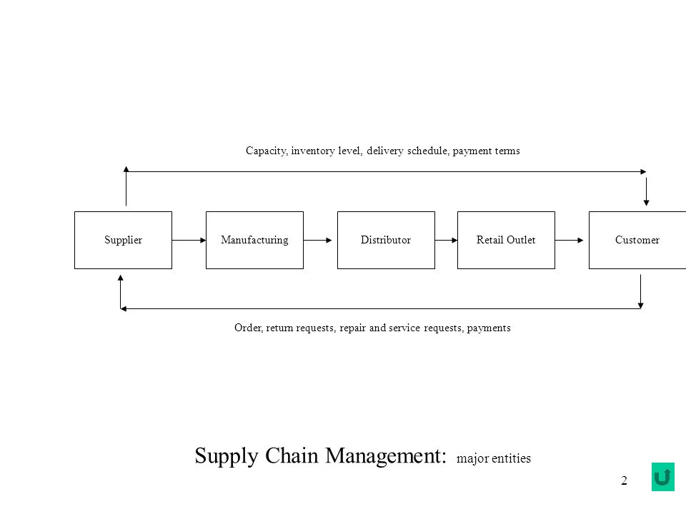 2 SupplierManufacturingDistributorCustomerRetail Outlet Capacity, inventory level, delivery schedule, payment terms Order, return requests, repair and service requests, payments Supply Chain Management: major entities