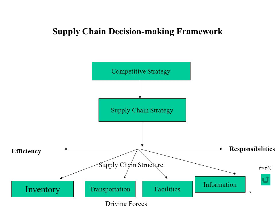 5 Supply Chain Decision-making Framework Competitive Strategy Supply Chain Strategy Inventory Transportation Information Facilities Efficiency Responsibilities Supply Chain Structure Driving Forces (to p3)