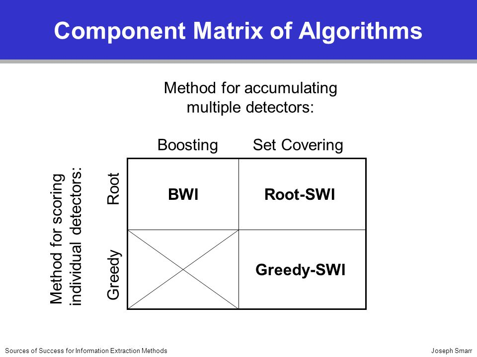 Joseph SmarrSources of Success for Information Extraction Methods Component Matrix of Algorithms Method for accumulating multiple detectors: BoostingS