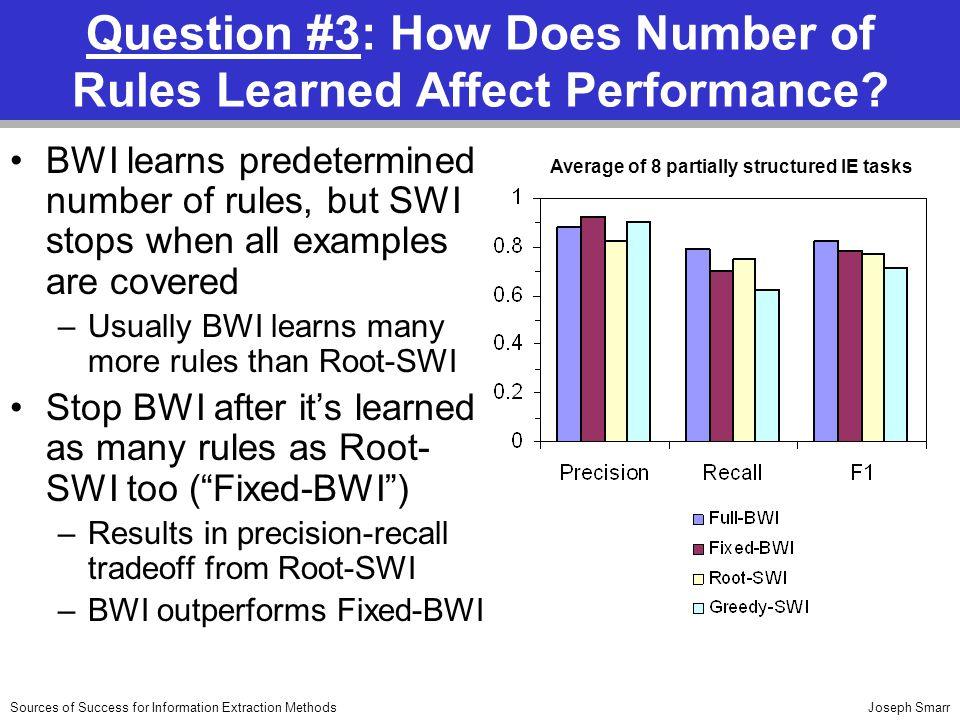 Joseph SmarrSources of Success for Information Extraction Methods Question #3: How Does Number of Rules Learned Affect Performance.