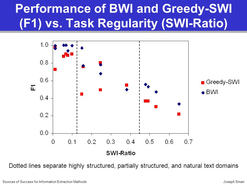 Joseph SmarrSources of Success for Information Extraction Methods Performance of BWI and Greedy-SWI (F1) vs. Task Regularity (SWI-Ratio) Dotted lines