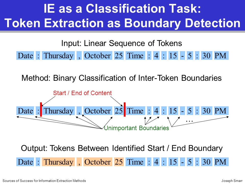 Joseph SmarrSources of Success for Information Extraction Methods IE as a Classification Task: Token Extraction as Boundary Detection Input: Linear Se