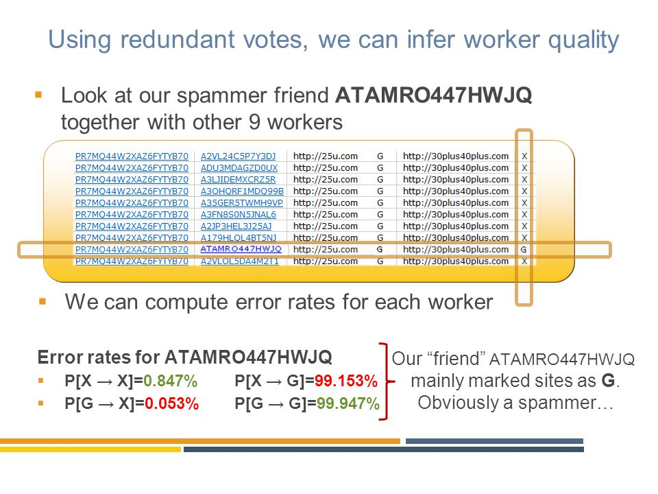 Rejecting spammers and Benefits Random answers error rate = 50% Average error rate for ATAMRO447HWJQ: 49.6%  P[X → X]=0.847%P[X → G]=99.153%  P[G → X]=0.053%P[G → G]=99.947% Action: REJECT and BLOCK Results:  Over time you block all spammers  Spammers learn to avoid your HITS  You can decrease redundancy, as quality of workers is higher