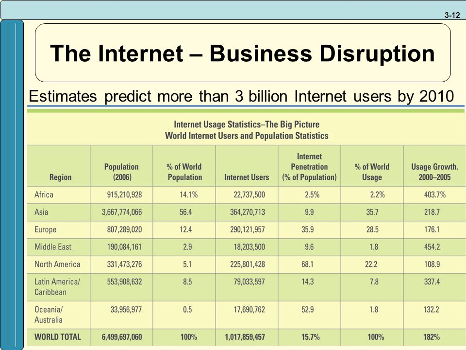 3-12 The Internet – Business Disruption Estimates predict more than 3 billion Internet users by 2010