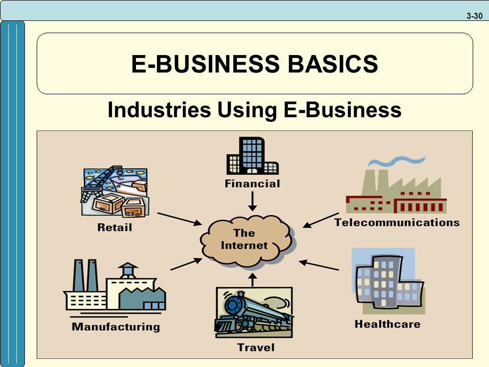 3-30 E-BUSINESS BASICS Industries Using E-Business