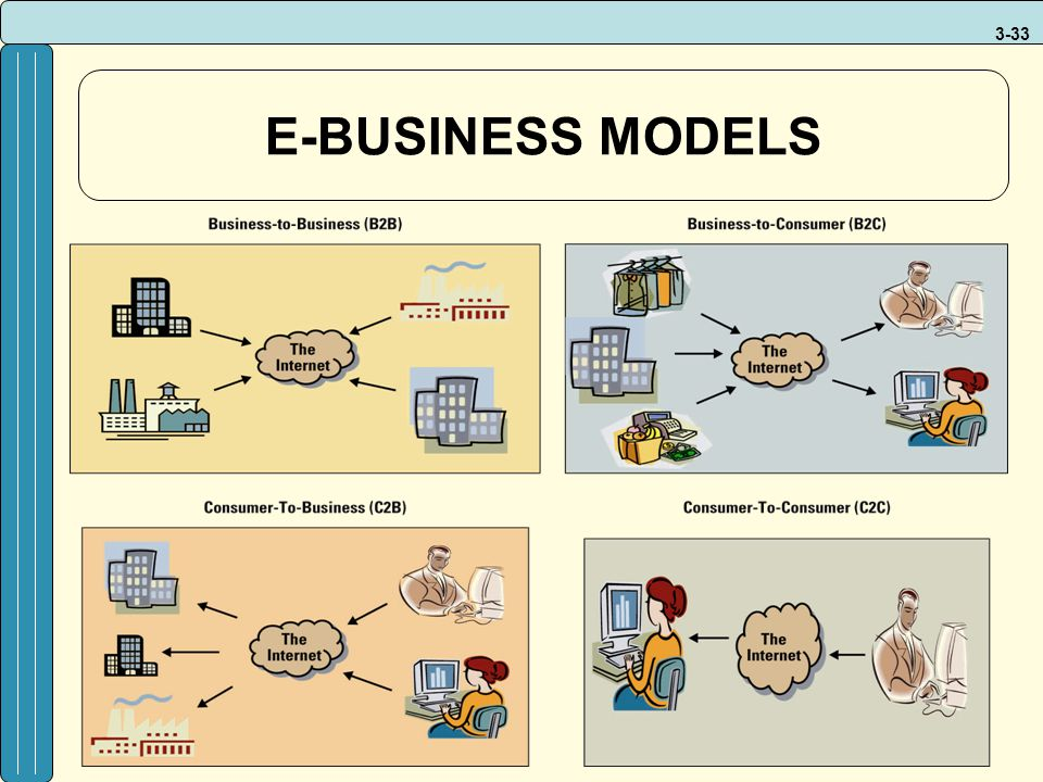 3-33 E-BUSINESS MODELS