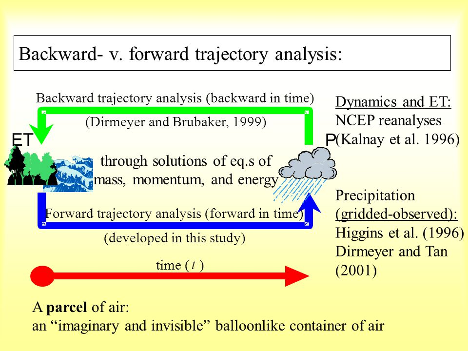 Backward- v. forward trajectory analysis: Dynamics and ET: NCEP reanalyses (Kalnay et al.