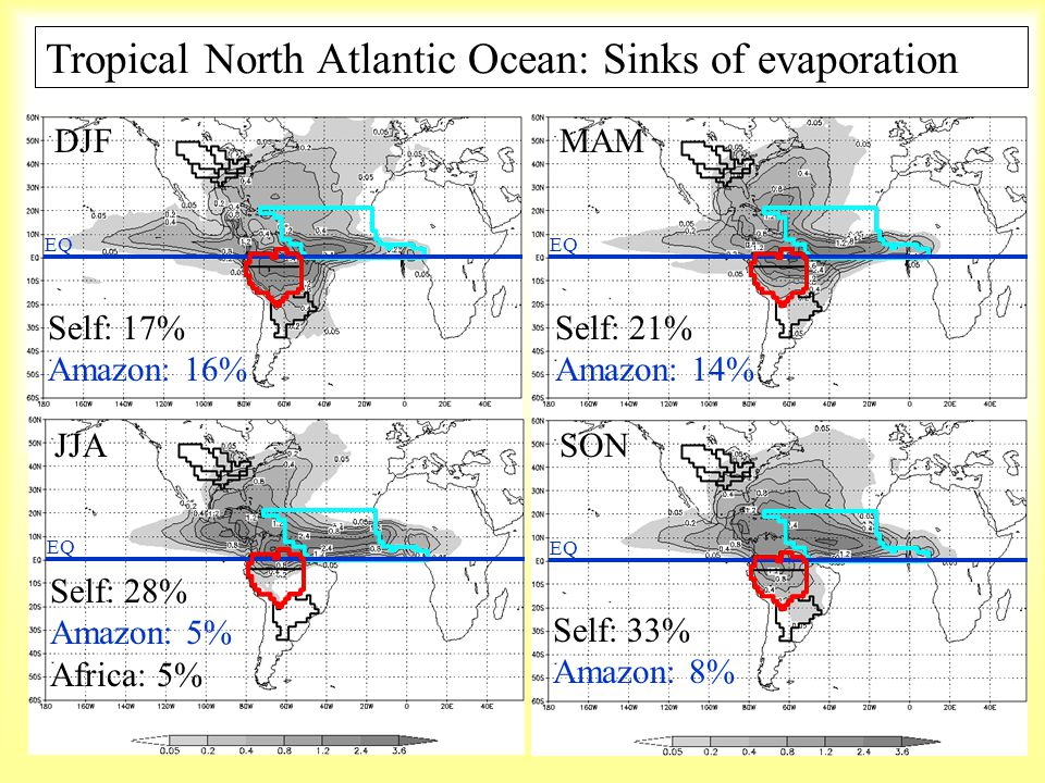 Tropical North Atlantic Ocean: Sinks of evaporation DJF JJA MAM Self: 17% Amazon: 16% Self: 21% Amazon: 14% Self: 28% Amazon: 5% Africa: 5% Self: 33%