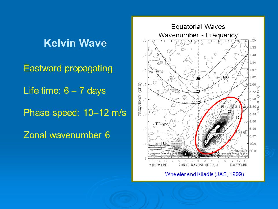 Kelvin Wave Eastward propagating Life time: 6 – 7 days Phase speed: 10–12 m/s Zonal wavenumber 6 Wheeler and Kiladis (JAS, 1999) Equatorial Waves Wavenumber - Frequency