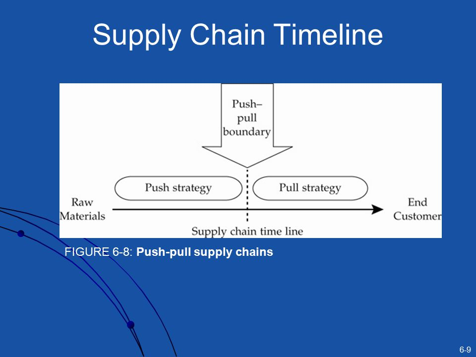 6-9 Supply Chain Timeline FIGURE 6-8: Push-pull supply chains