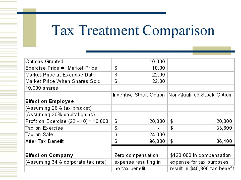 Tax Treatment Comparison