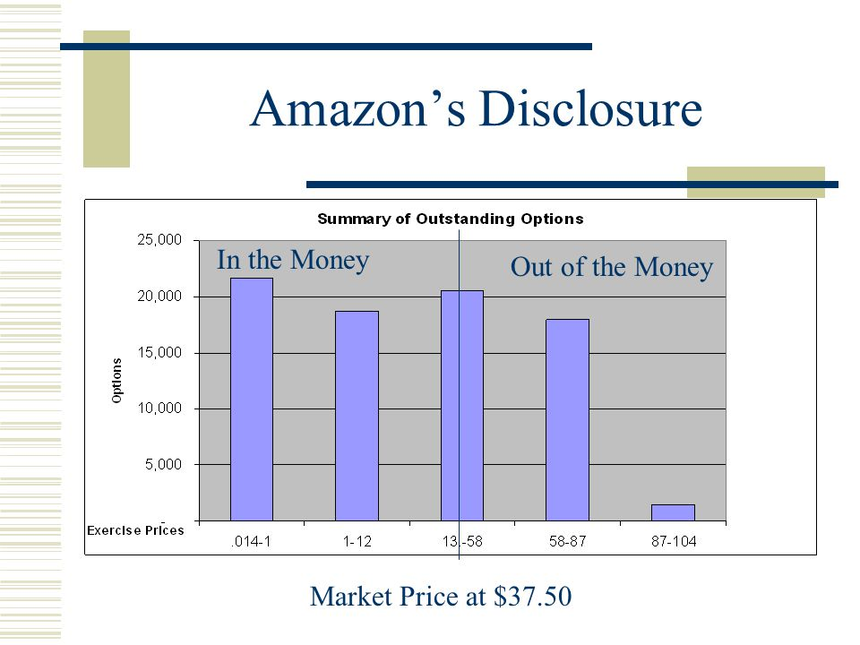 Amazon's Disclosure Market Price at $37.50 Out of the Money In the Money Out of the Money