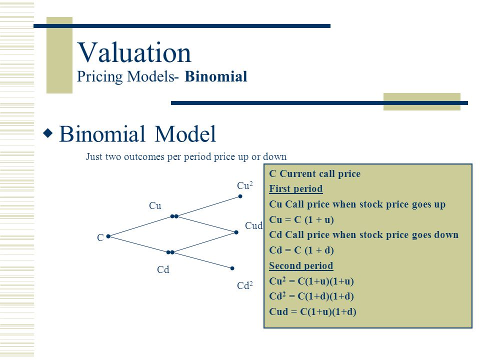 Valuation Pricing Models- Binomial  Binomial Model Just two outcomes per period price up or down C Cu Cd Cu 2 Cd 2 Cud C Current call price First period Cu Call price when stock price goes up Cu = C (1 + u) Cd Call price when stock price goes down Cd = C (1 + d) Second period Cu 2 = C(1+u)(1+u) Cd 2 = C(1+d)(1+d) Cud = C(1+u)(1+d)