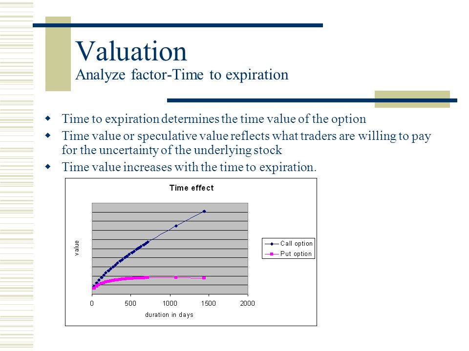 Valuation Analyze factor-Time to expiration  Time to expiration determines the time value of the option  Time value or speculative value reflects what traders are willing to pay for the uncertainty of the underlying stock  Time value increases with the time to expiration.