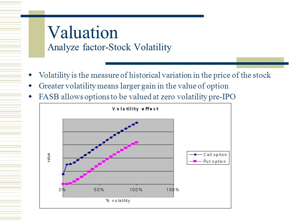 Valuation Analyze factor-Stock Volatility  Volatility is the measure of historical variation in the price of the stock  Greater volatility means larger gain in the value of option  FASB allows options to be valued at zero volatility pre-IPO