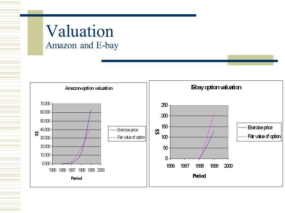 Valuation Amazon and E-bay