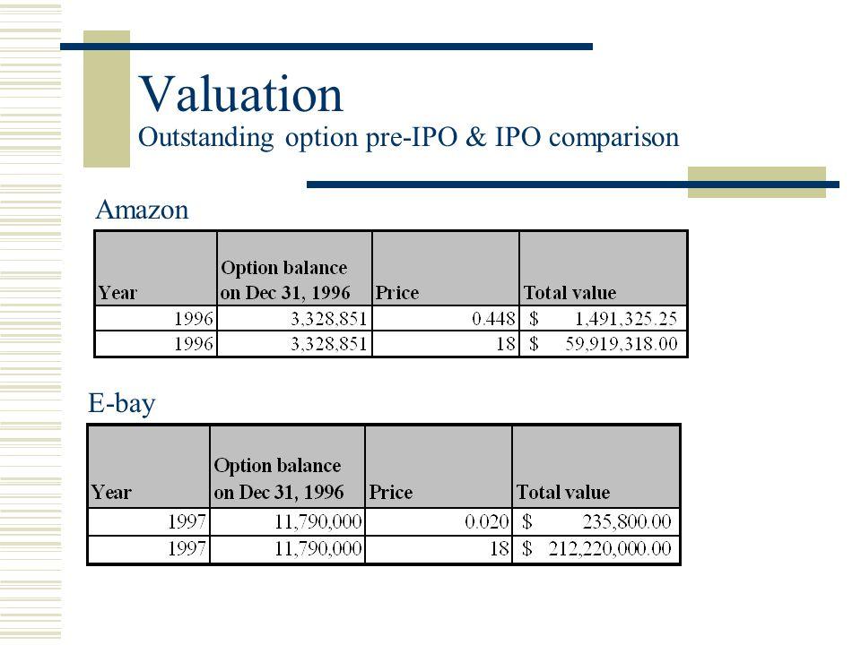 Valuation Outstanding option pre-IPO & IPO comparison Amazon E-bay