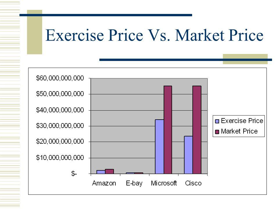 Exercise Price Vs. Market Price