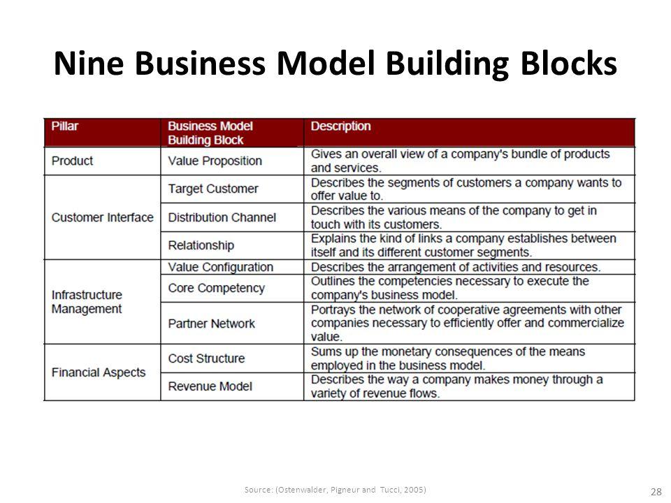 Nine Business Model Building Blocks 28 Source: (Ostenwalder, Pigneur and Tucci, 2005)