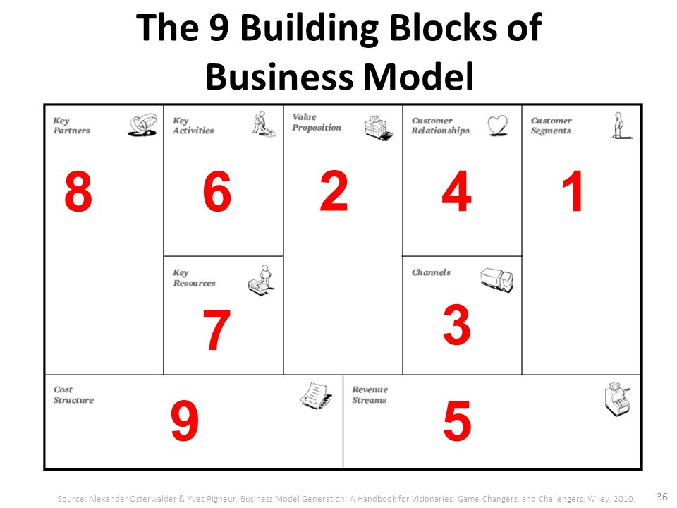 The 9 Building Blocks of Business Model 36 Source: Alexander Osterwalder & Yves Pigneur, Business Model Generation: A Handbook for Visionaries, Game C