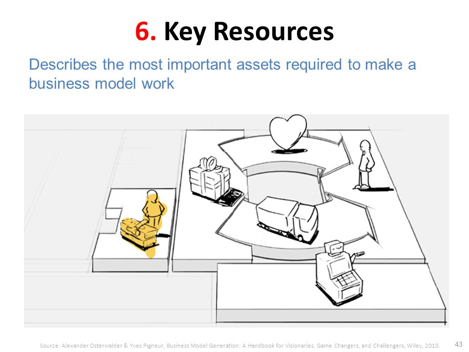 6. Key Resources 43 Describes the most important assets required to make a business model work Source: Alexander Osterwalder & Yves Pigneur, Business