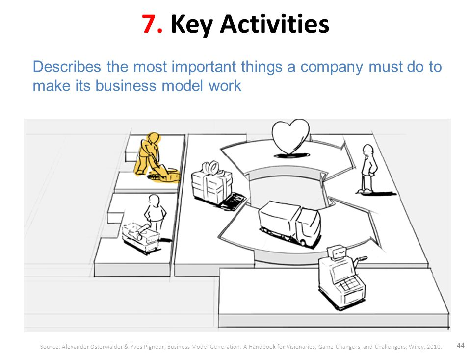 7. Key Activities 44 Describes the most important things a company must do to make its business model work Source: Alexander Osterwalder & Yves Pigneu