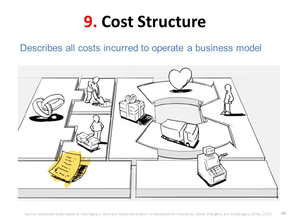 9. Cost Structure 46 Describes all costs incurred to operate a business model Source: Alexander Osterwalder & Yves Pigneur, Business Model Generation: