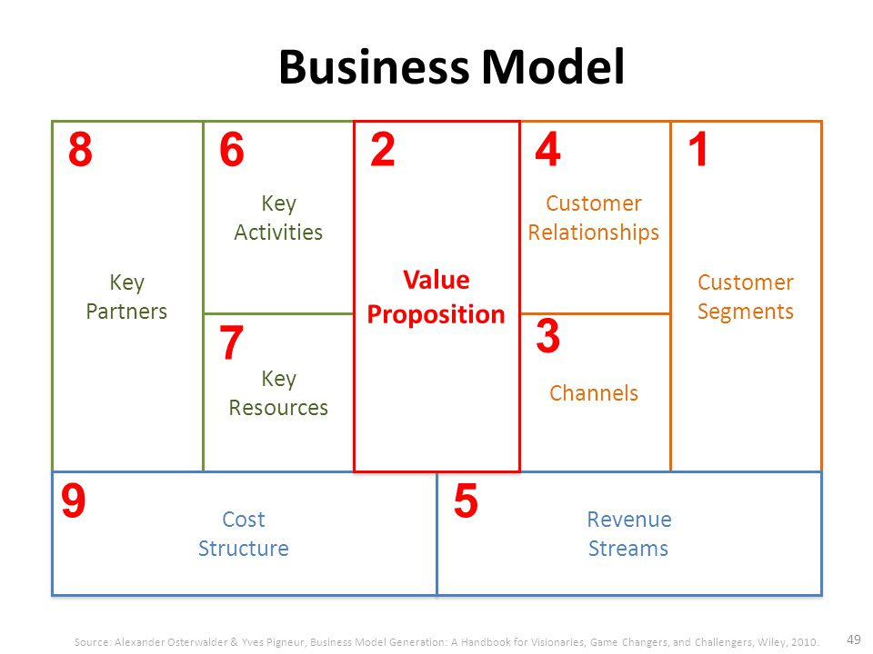Business Model 49 Source: Alexander Osterwalder & Yves Pigneur, Business Model Generation: A Handbook for Visionaries, Game Changers, and Challengers, Wiley, 2010.
