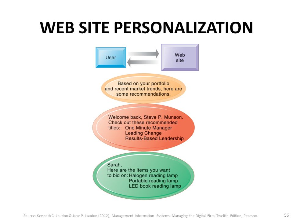 WEB SITE PERSONALIZATION 56 Source: Kenneth C. Laudon & Jane P. Laudon (2012), Management Information Systems: Managing the Digital Firm, Twelfth Edit