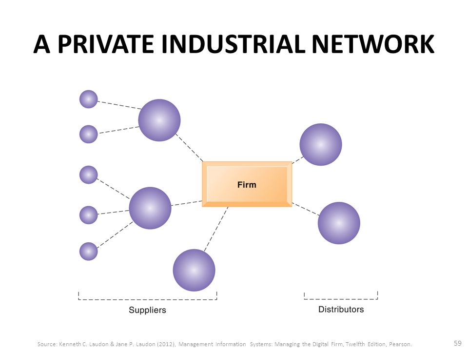 A PRIVATE INDUSTRIAL NETWORK 59 Source: Kenneth C.