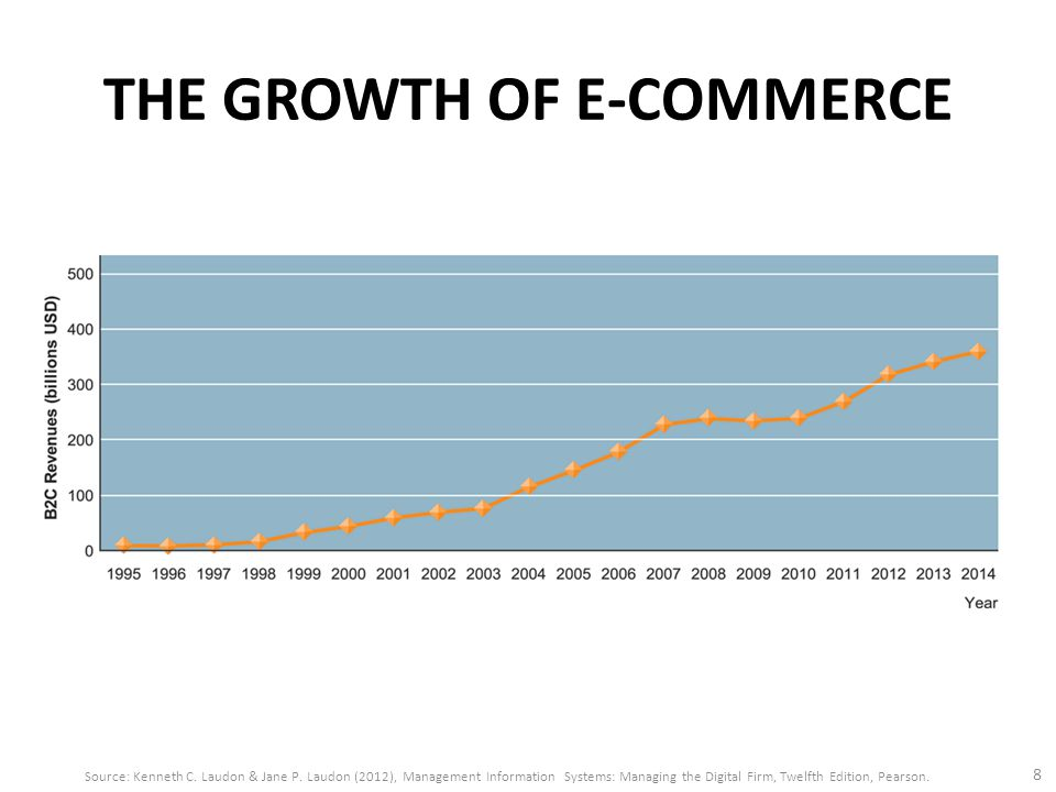 THE GROWTH OF E-COMMERCE 8 Source: Kenneth C. Laudon & Jane P.
