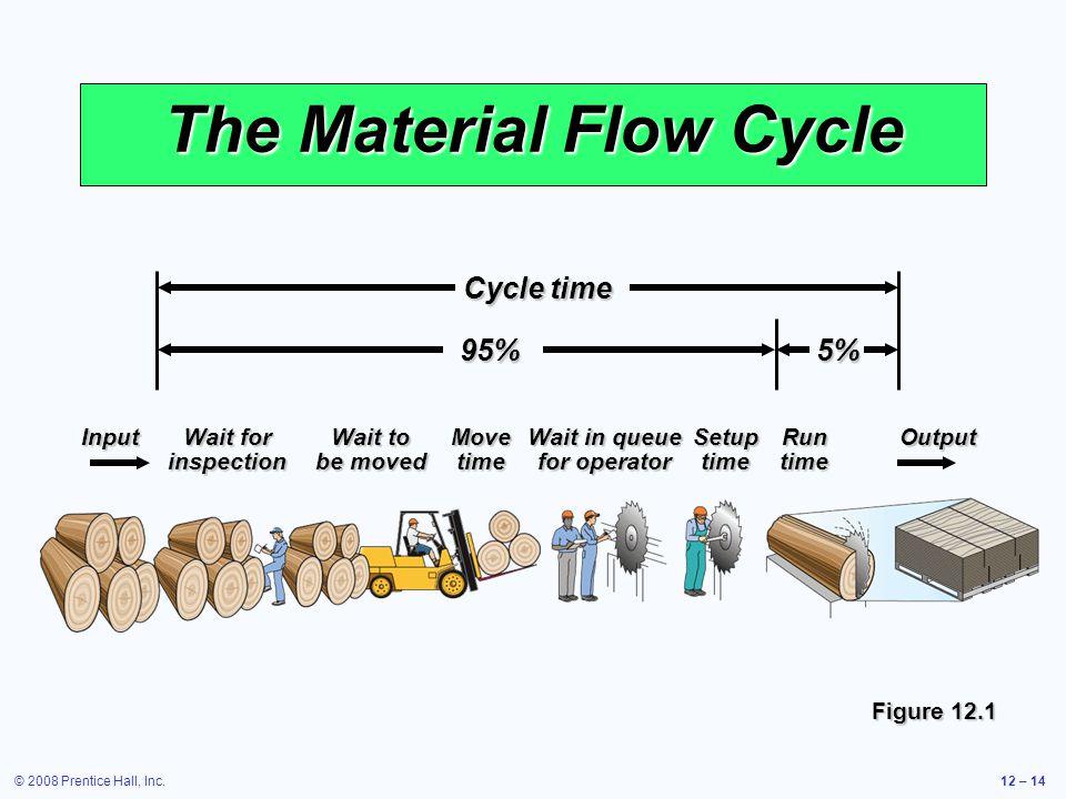 © 2008 Prentice Hall, Inc.12 – 14 The Material Flow Cycle Figure 12.1 InputWait forWait toMoveWait in queueSetupRunOutput inspectionbe movedtimefor op