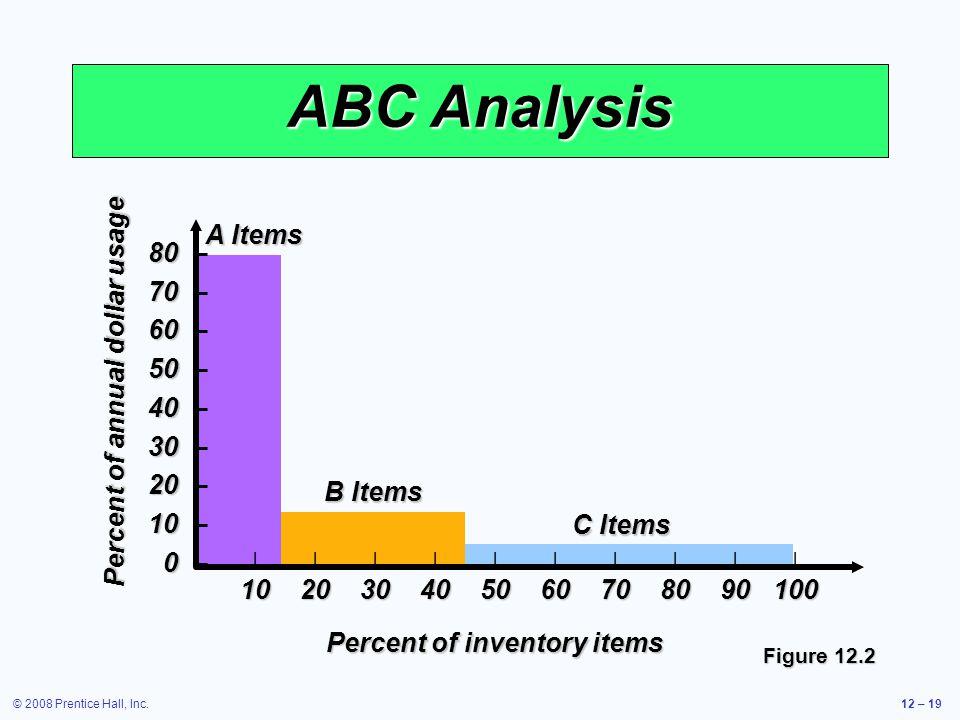 © 2008 Prentice Hall, Inc.12 – 19 ABC Analysis A Items B Items C Items Percent of annual dollar usage 80 80 – 70 70 – 60 60 – 50 50 – 40 40 – 30 30 –