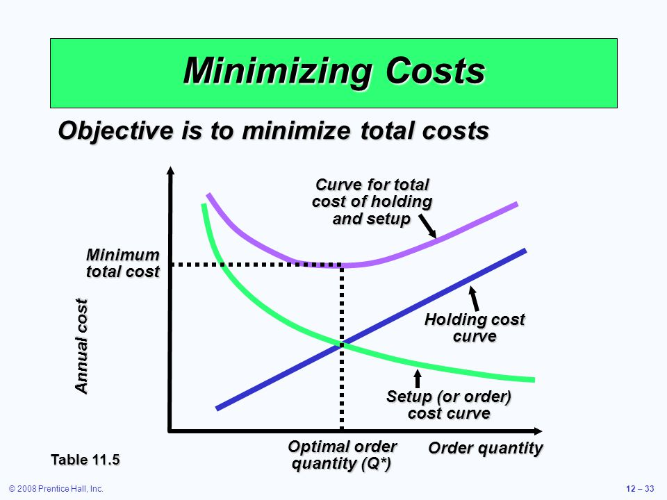 © 2008 Prentice Hall, Inc.12 – 33 Minimizing Costs Objective is to minimize total costs Table 11.5 Annual cost Order quantity Curve for total cost of