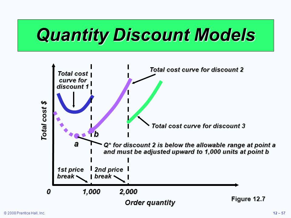© 2008 Prentice Hall, Inc.12 – 57 Quantity Discount Models 1,000 2,000 Total cost $ 0 Order quantity Q* for discount 2 is below the allowable range at