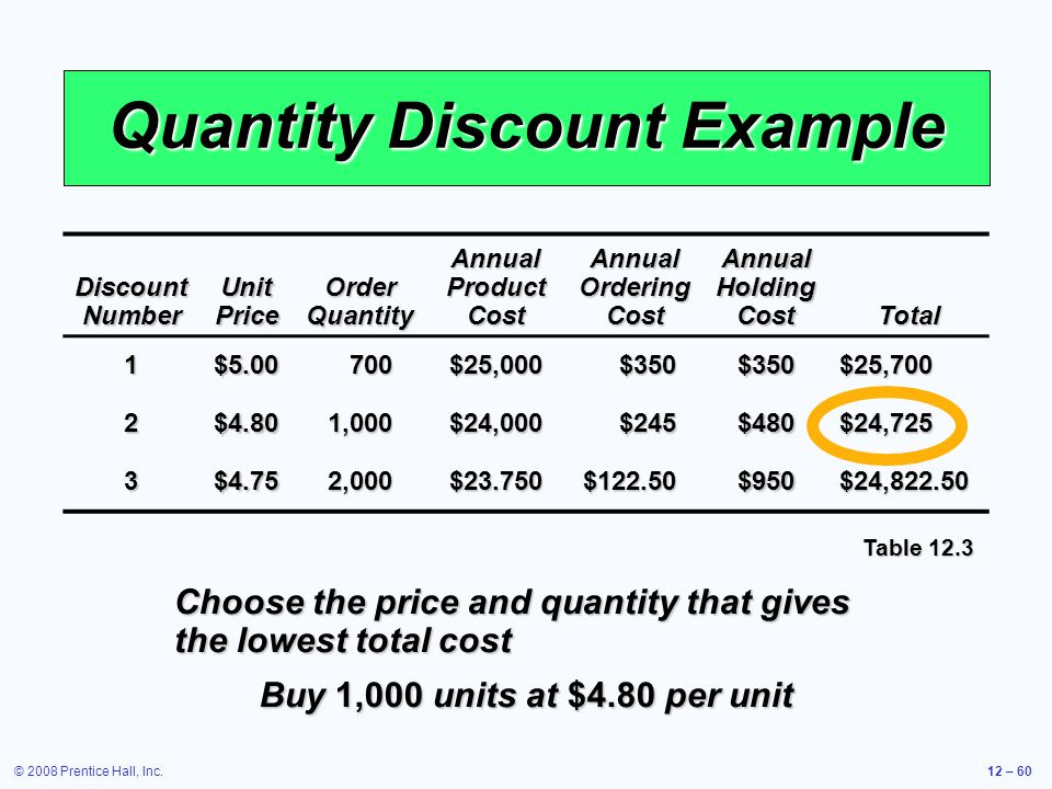 © 2008 Prentice Hall, Inc.12 – 60 Quantity Discount Example Discount Number Unit Price Order Quantity Annual Product Cost Annual Ordering Cost Annual