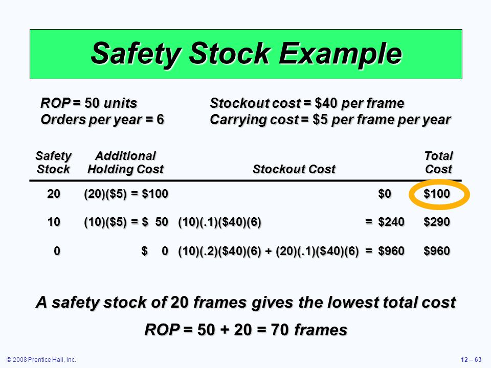 © 2008 Prentice Hall, Inc.12 – 63 Safety Stock Example ROP = 50 unitsStockout cost = $40 per frame Orders per year = 6 Carrying cost = $5 per frame pe