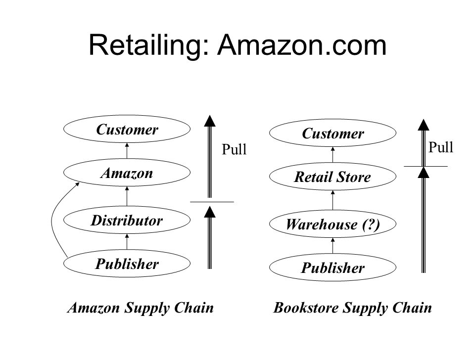 Retailing: Amazon.com Publisher Distributor Amazon Customer Amazon Supply Chain Publisher Warehouse (?) Retail Store Customer Bookstore Supply Chain Pull