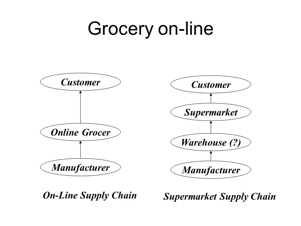 Grocery on-line Manufacturer Online Grocer Customer On-Line Supply Chain Manufacturer Warehouse (?) Supermarket Customer Supermarket Supply Chain