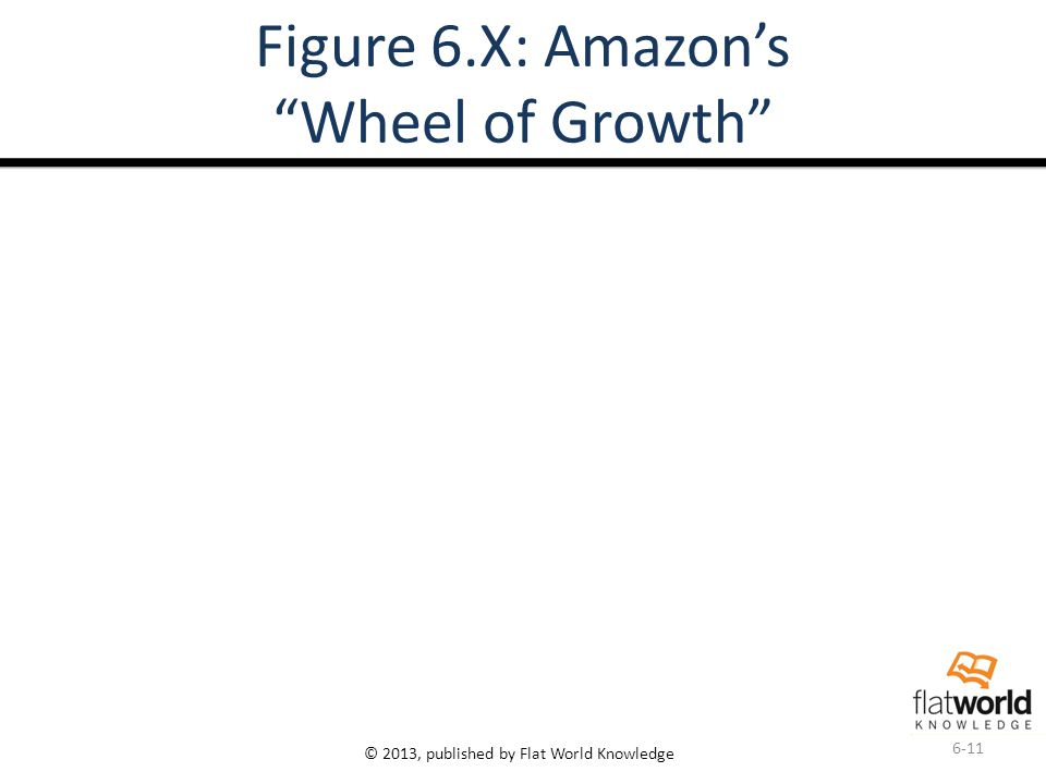 © 2013, published by Flat World Knowledge Figure 6.X: Amazon's Wheel of Growth 6-11