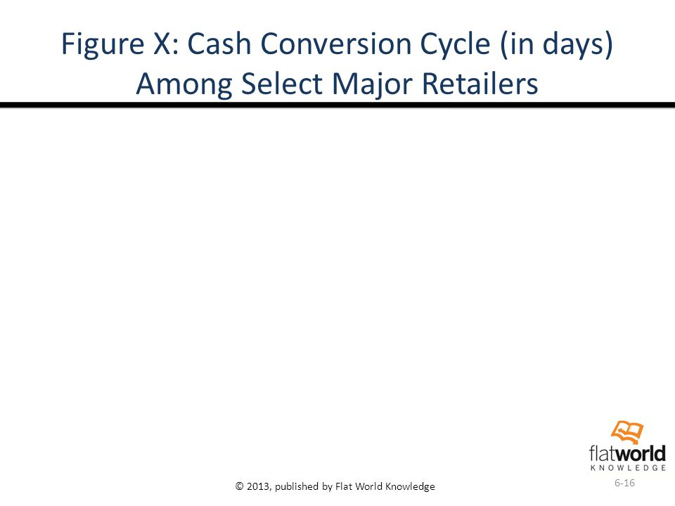 © 2013, published by Flat World Knowledge Figure X: Cash Conversion Cycle (in days) Among Select Major Retailers 6-16